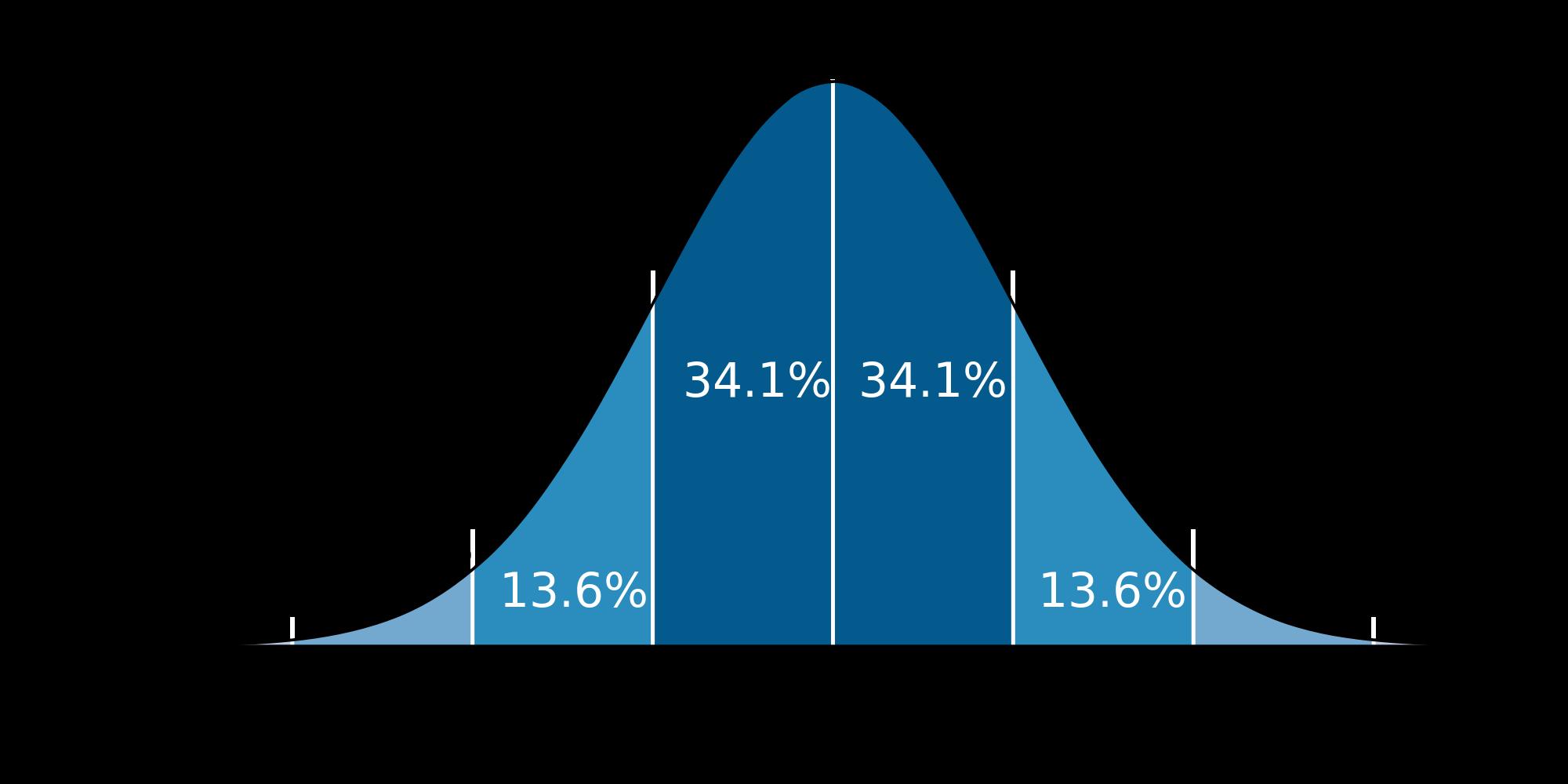 one standard deviation